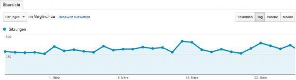 google analytics besucher 2015