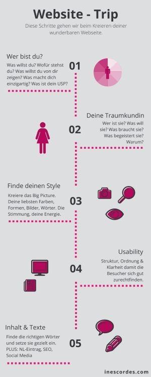 Website Design  Schritte