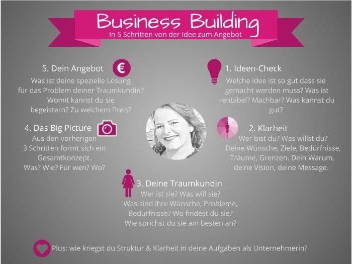 business-building-von-der-idee-zum-angebot